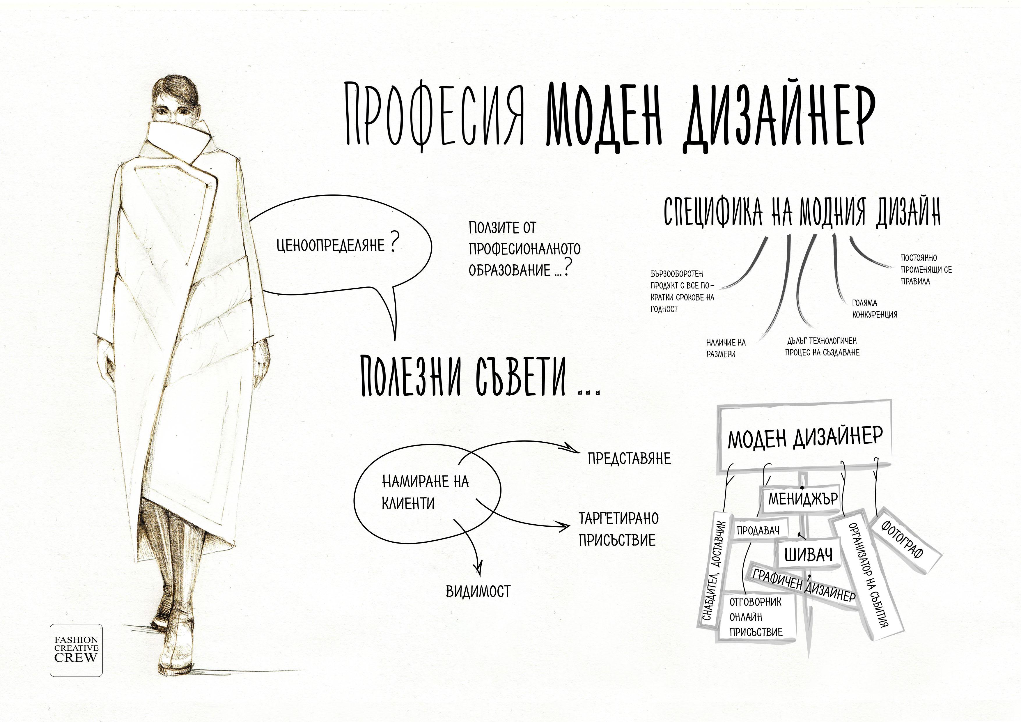 професия моден дизайнер